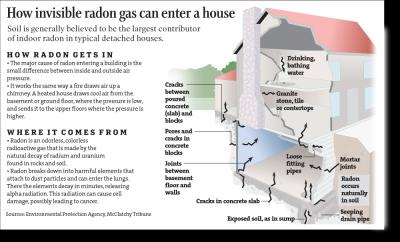 Radon Chart